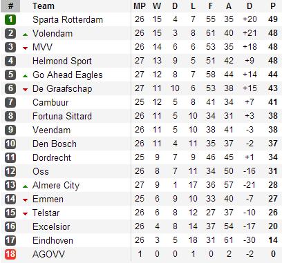 20130330 - Eerste Divisie