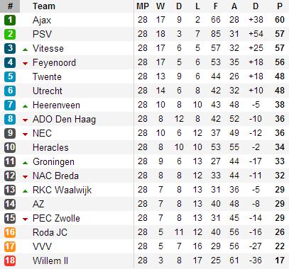 20130331 - Eredivisie