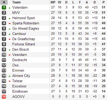 20130401 - Eerste Divisie