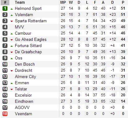 20130406 - Eerste Divisie