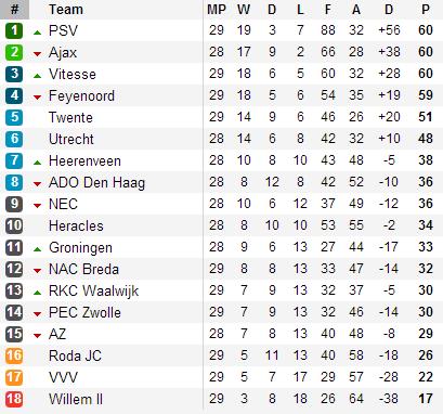 20130406 - Eredivisie