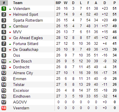 20130409 - Eerste Divisie