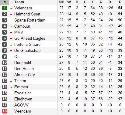 Jupiler league report week 31 friday 12th april - Dutch jupiler league table ...