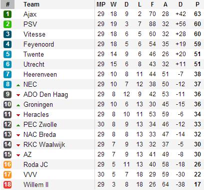 20130412 - Eredivisie