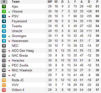 20130413 - Eredivisie