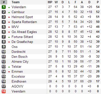 20130414 - Eerste Divisie