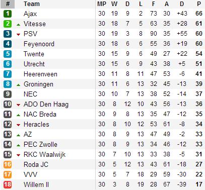 20130414 - Eredivisie