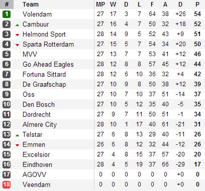 20130415 - Eerste Divisie