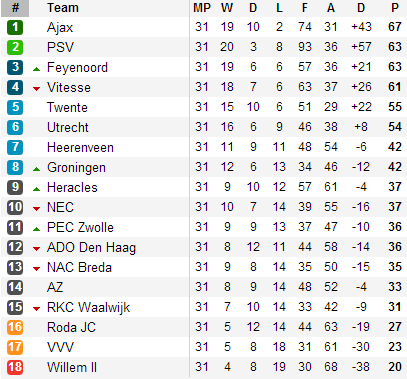 20130421 - Eredivisie