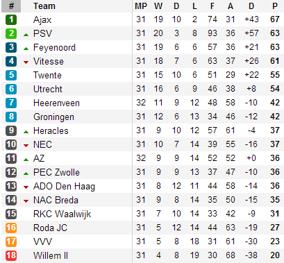 Holand Eredivisie Table