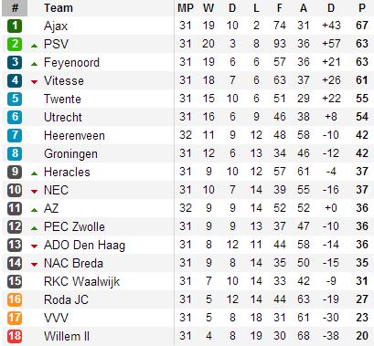 20130426 - Eredivisie