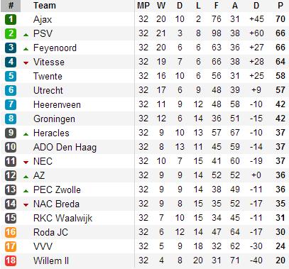 20130428 - Eredivisie