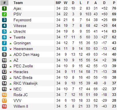 201305012 - Eredivisie