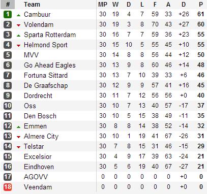 20130503 - Eerste Divisie