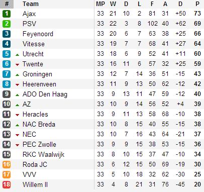 20130505 - Eredivisie