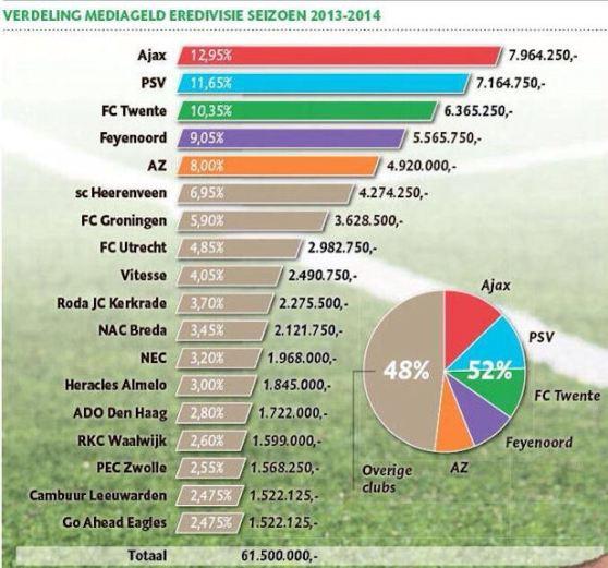 20130528 - News Corp - Eredivisie