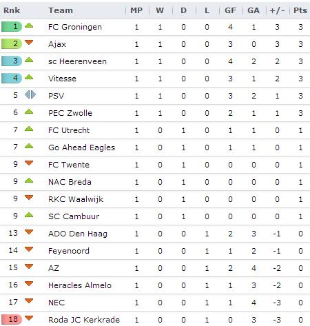 20130704 - Eredivisie