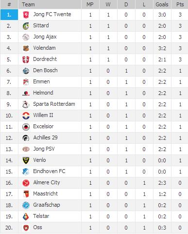 20130807 - Eerste Divisie