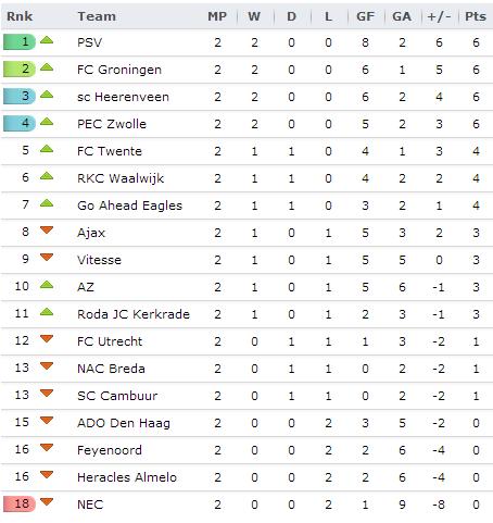 20130811 - Eredivisie