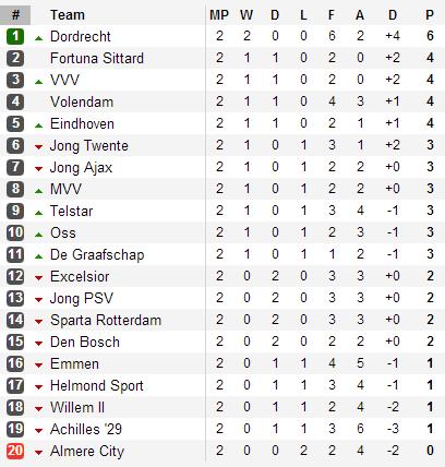 20130812 - Eerste Divisie