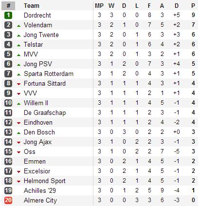 20130821 - Eerste Divisie