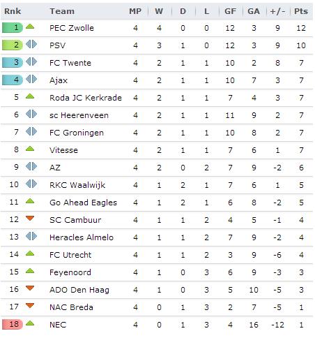20130825 - Eredivisie