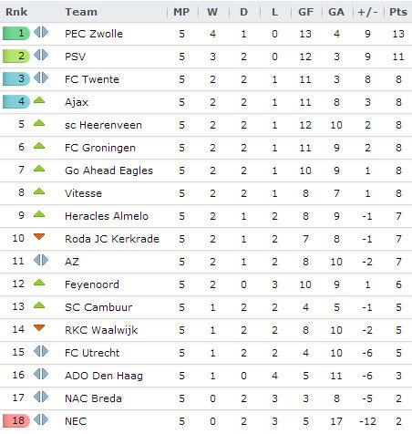 20130901 - Eredivisie