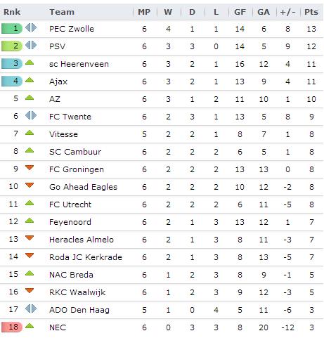 20130915 - Eredivisie