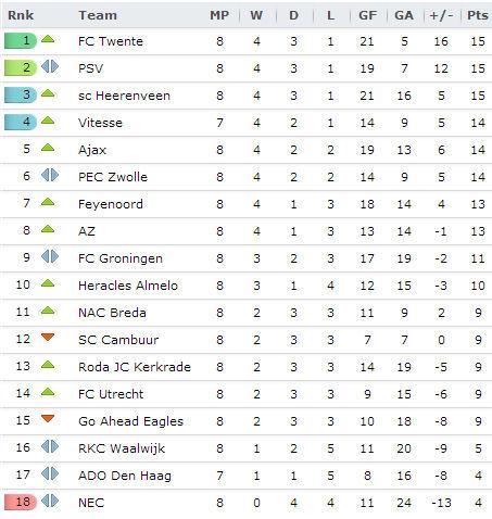 20131001 - Eredivisie