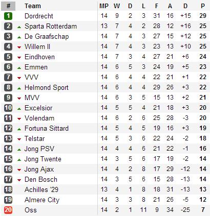 20131031 - Eerste Divisie