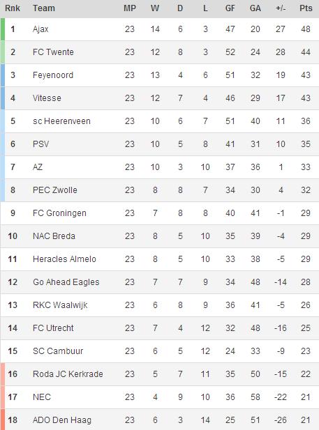 140213 - Eredivisie