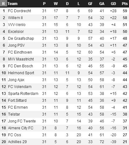 20140317 - Eerste Divisie