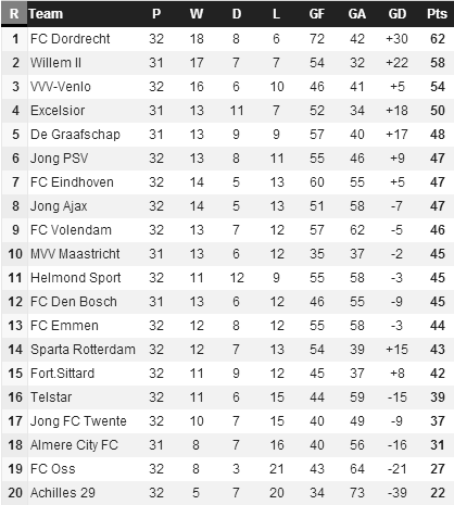 Week 32 eerste divisie report four point lead for - Netherlands soccer league table ...