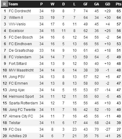 20140407 - Eerste Divisie